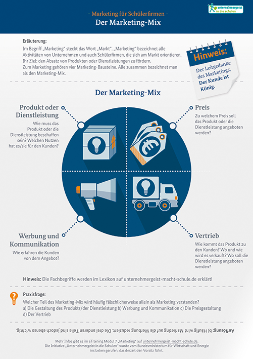 "Infografik ""Marketing für Schülerfirmen – Der Marketing-Mix"""