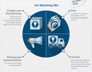 "Link zur Seite ""Marketing für Schülerfirmen"" (Infografik ""Marketing für Schülerfirmen – Der Marketing-Mix"")"